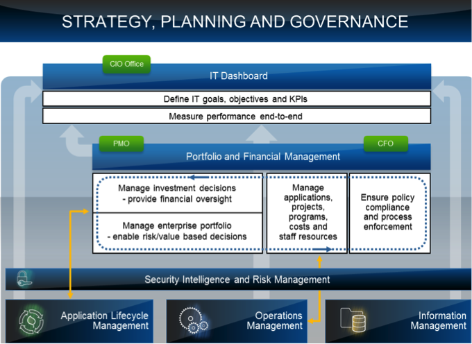 Strategy Planning Governance