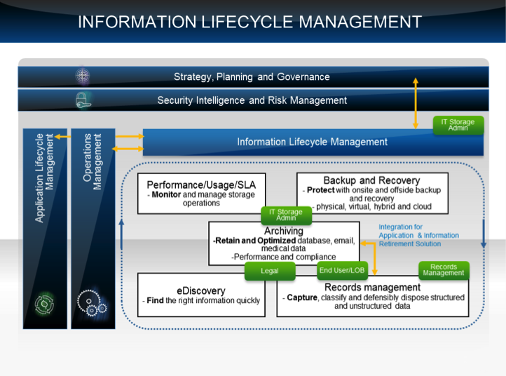 Information Lifecycle Managment